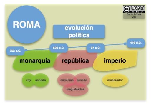 etapas-roma
